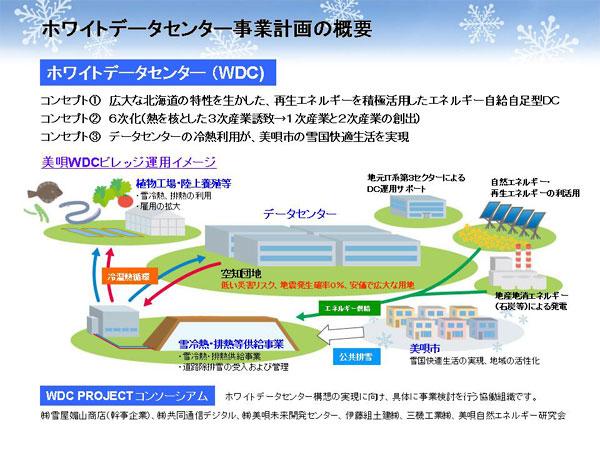 ホワイトデータセンター構想 ...